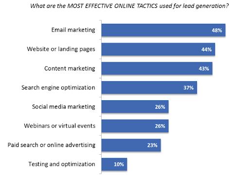 blog optimization lead generation stats
